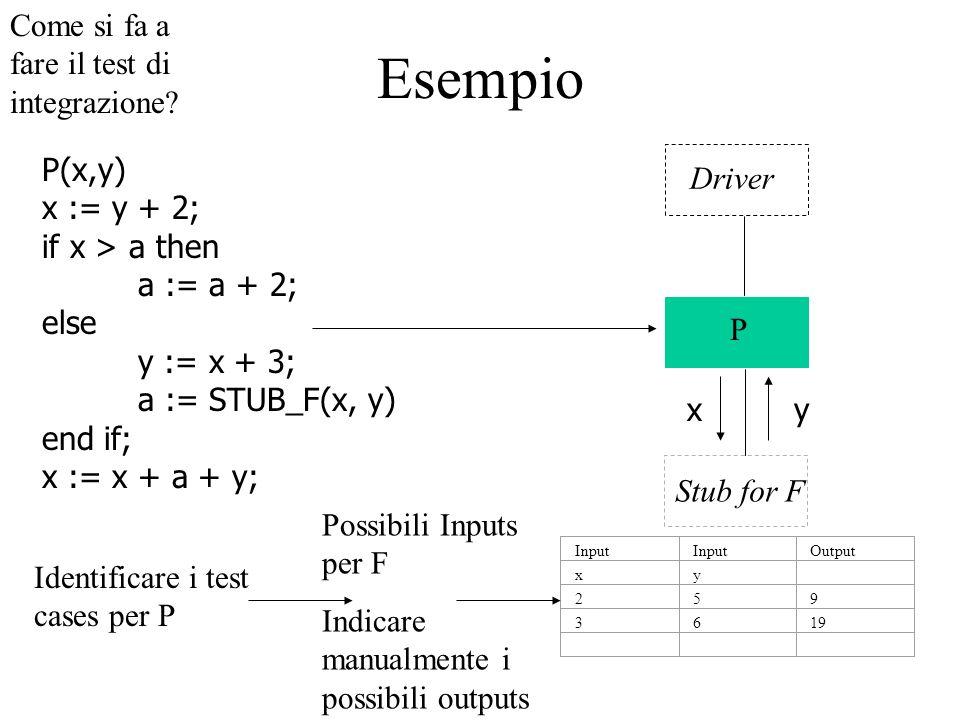 Esempio Come si fa a fare il test di integrazione P(x,y) x := y + 2;