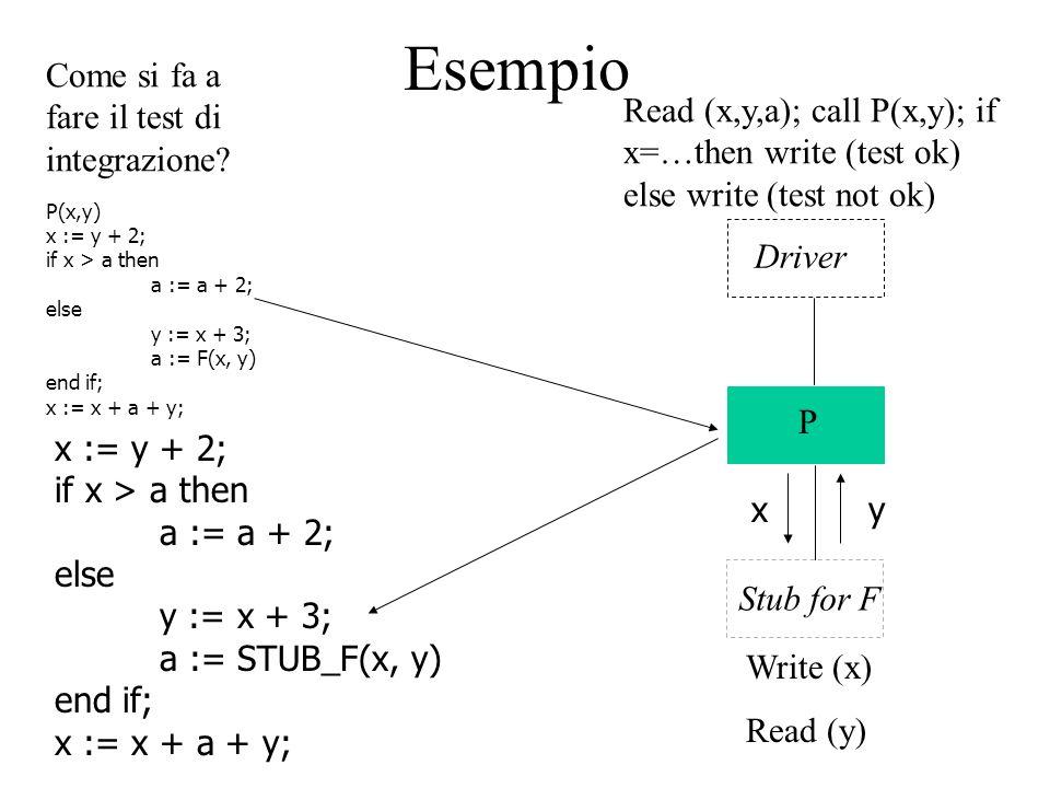 Esempio Come si fa a fare il test di integrazione