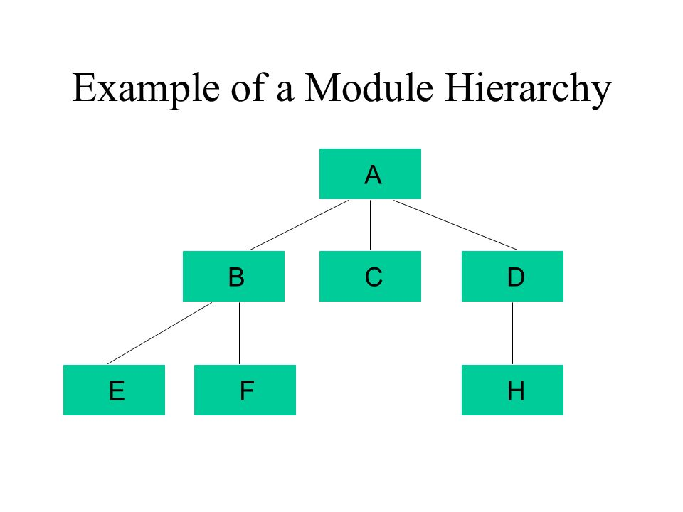 Example of a Module Hierarchy