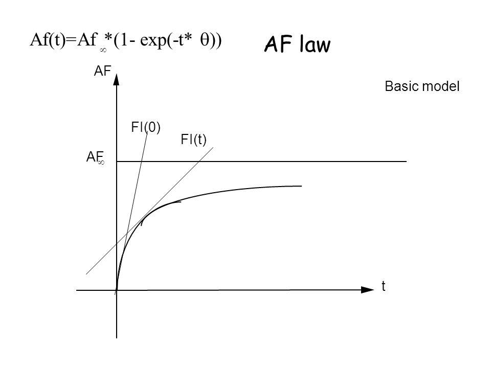 Af(t)=Af *(1- exp(-t* ))