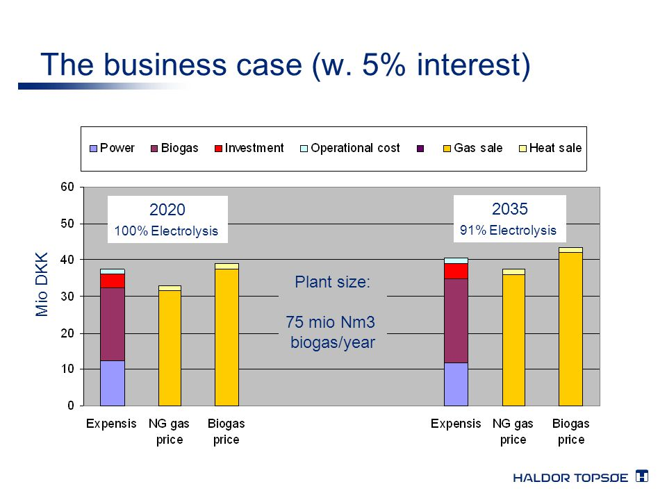 The business case (w. 5% interest)