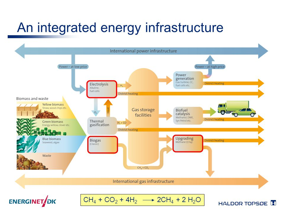 An integrated energy infrastructure