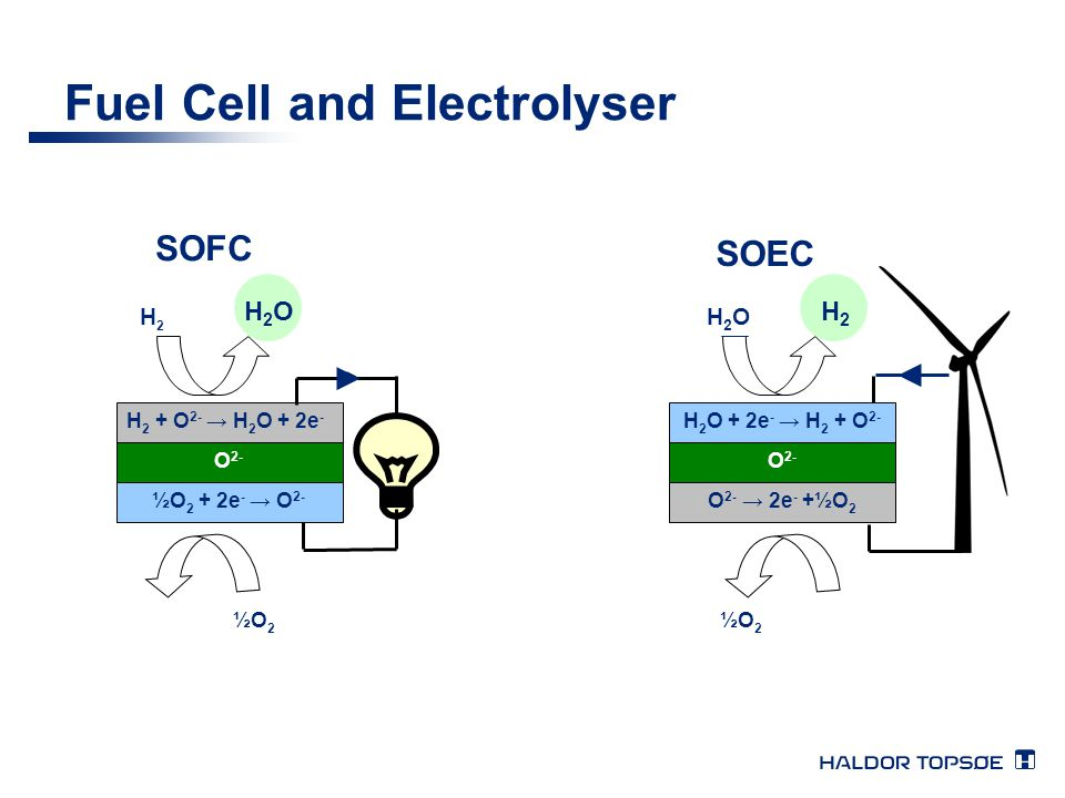 Fuel Cell and Electrolyser