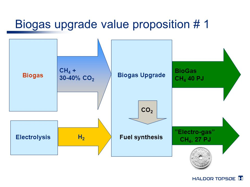 Biogas upgrade value proposition # 1