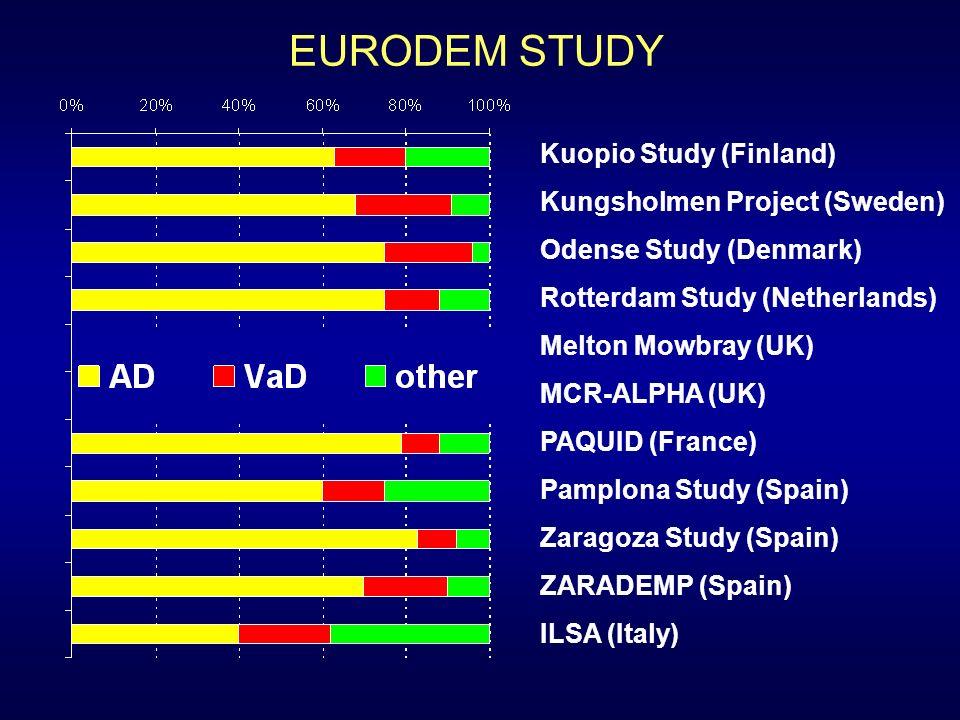 EURODEM STUDY Kuopio Study (Finland) Kungsholmen Project (Sweden)