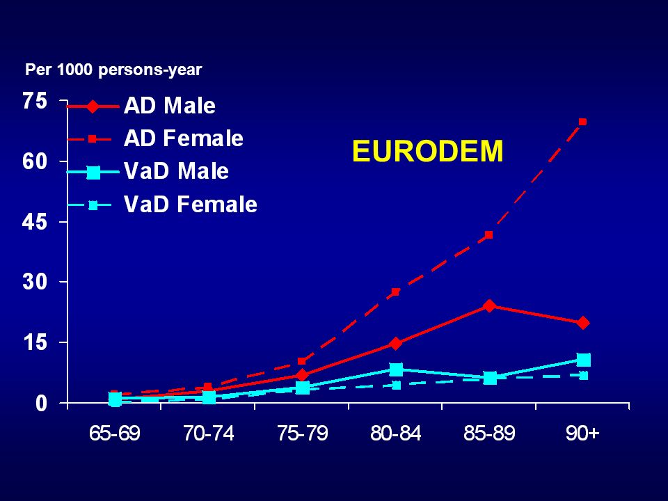 Per 1000 persons-year EURODEM