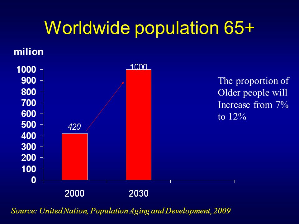 Worldwide population 65+