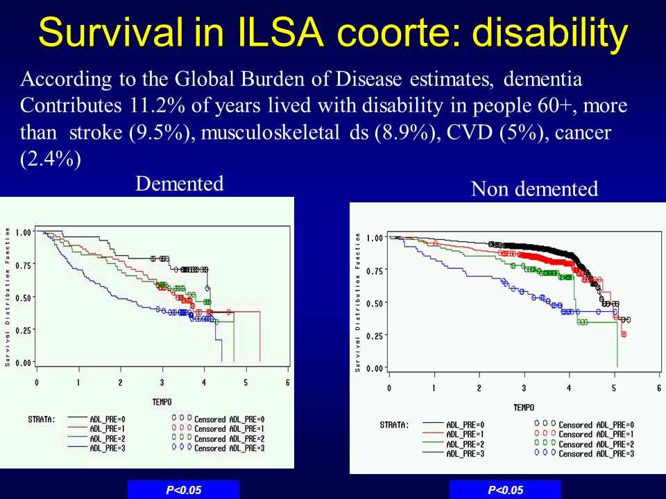 Survival in ILSA coorte: disability