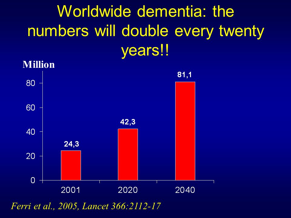 Worldwide dementia: the numbers will double every twenty years!!