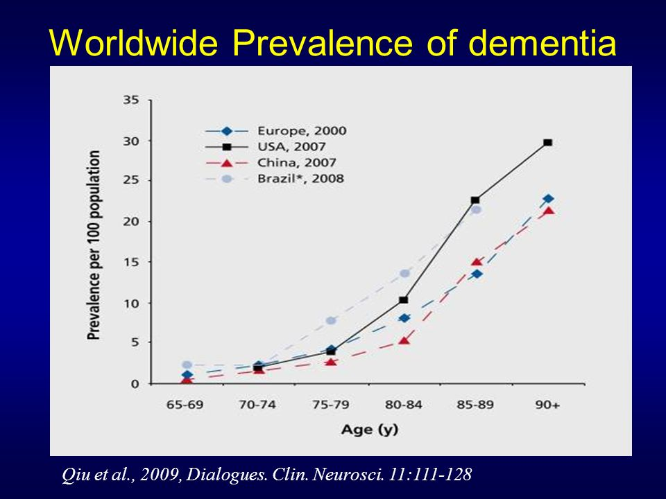 Worldwide Prevalence of dementia