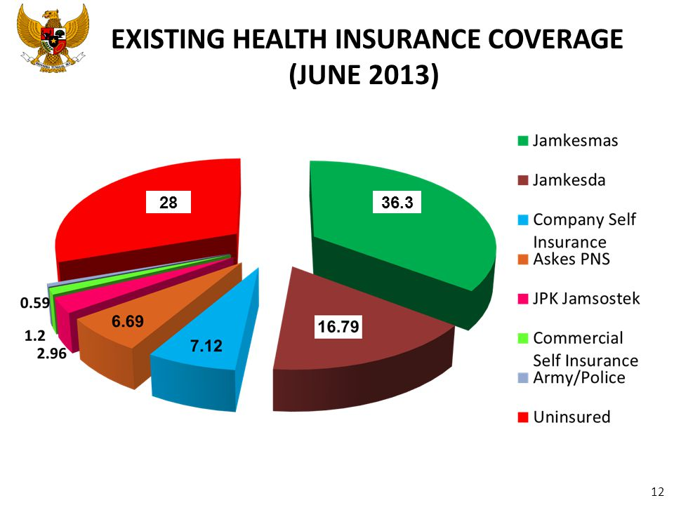 EXISTING HEALTH INSURANCE COVERAGE