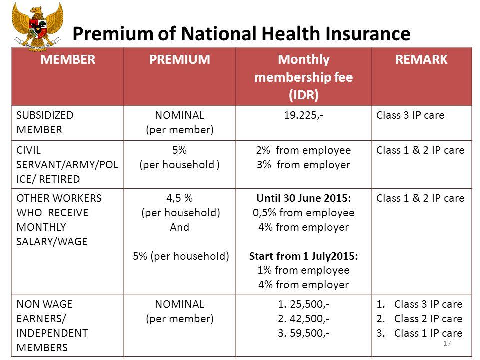 Premium of National Health Insurance