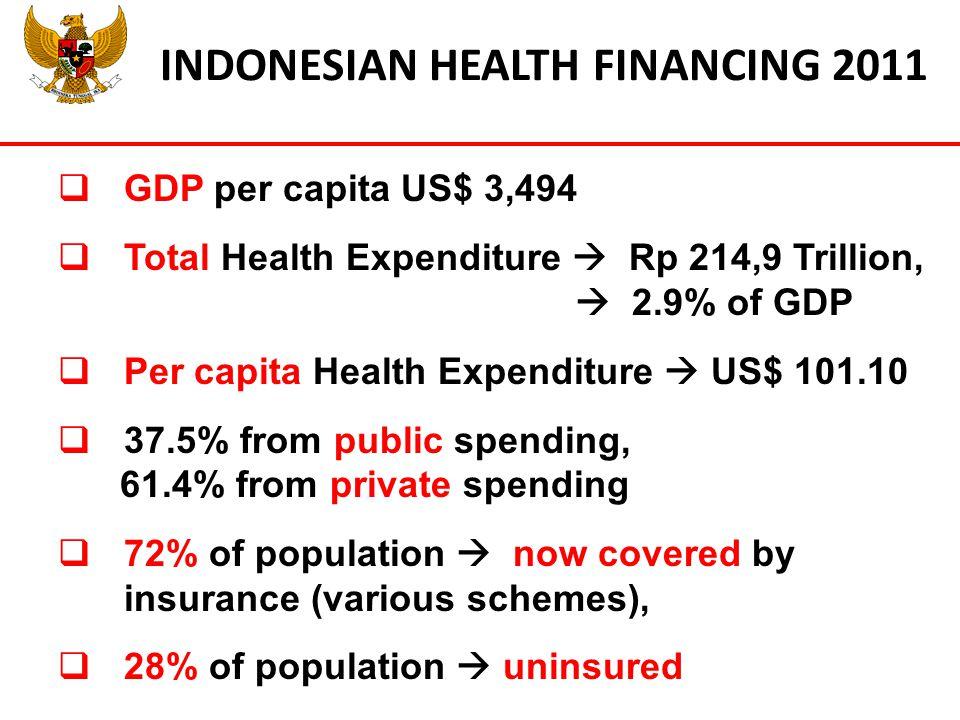 INDONESIAN HEALTH FINANCING 2011