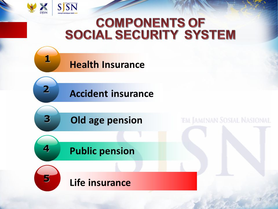 Components of Social Security system