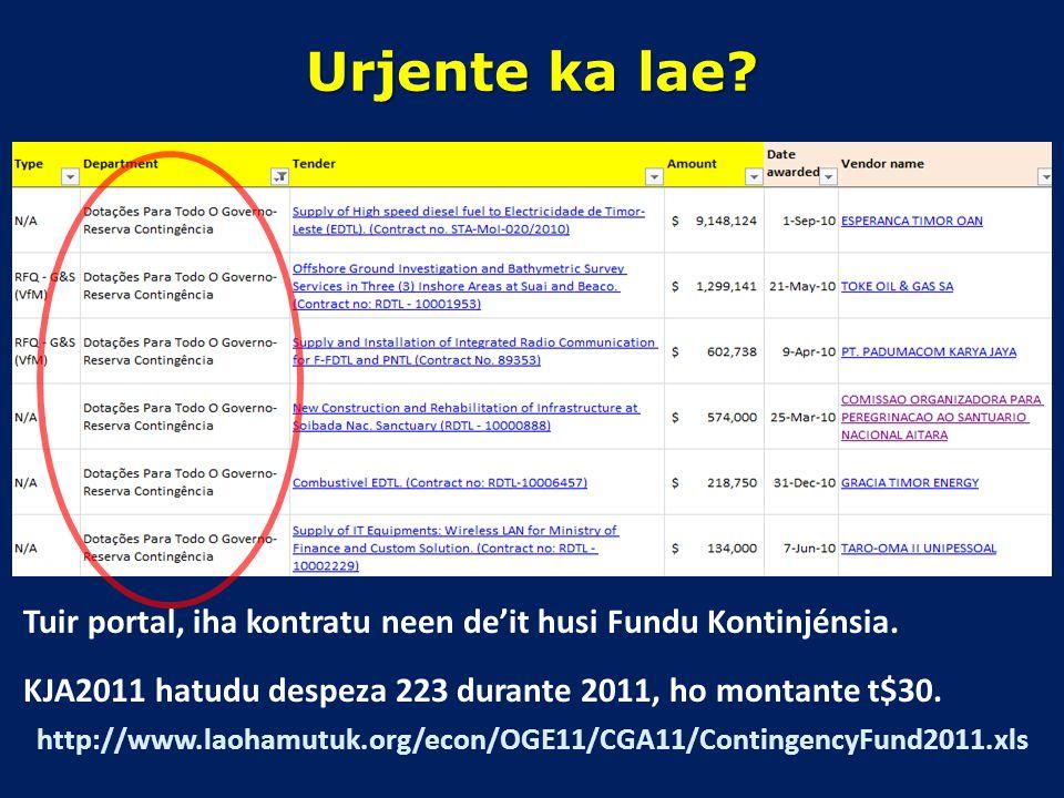 Urjente ka lae Tuir portal, iha kontratu neen de'it husi Fundu Kontinjénsia. KJA2011 hatudu despeza 223 durante 2011, ho montante t$30.