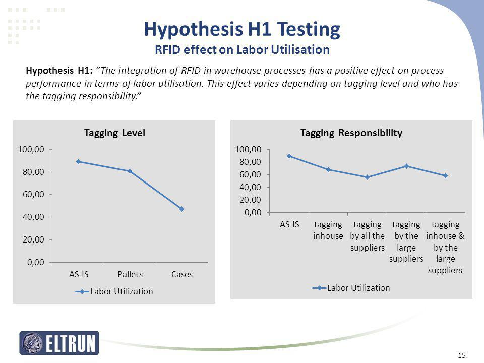 Hypothesis H1 Testing RFID effect on Labor Utilisation