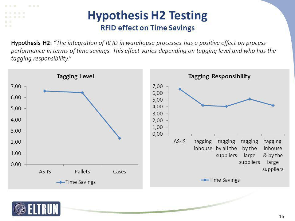 Hypothesis H2 Testing RFID effect on Time Savings