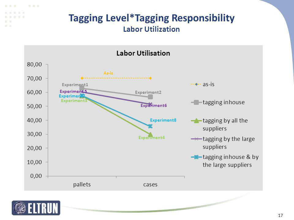Tagging Level*Tagging Responsibility Labor Utilization