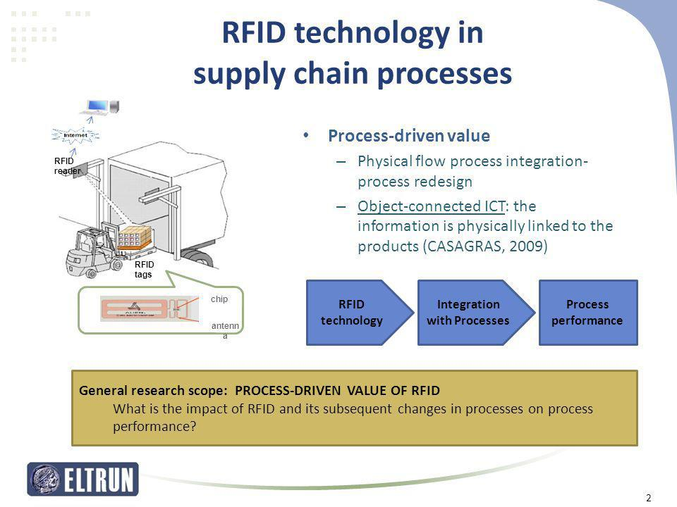 RFID technology in supply chain processes