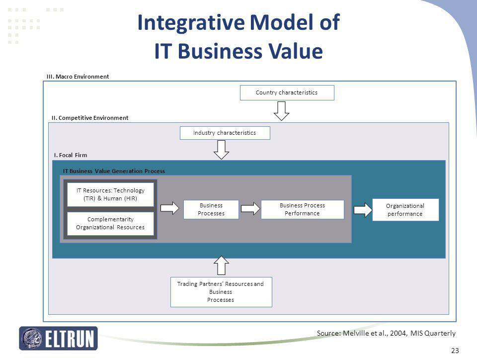 Integrative Model of IT Business Value