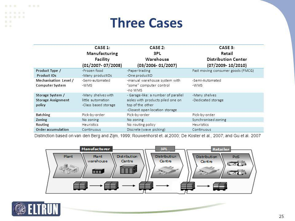 Three Cases CASE 1: Manufacturing Facility (01/2007- 07/2008) CASE 2: