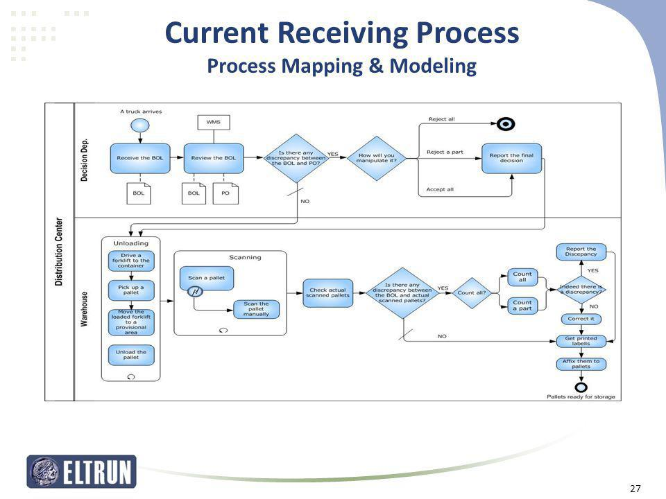 Current Receiving Process Process Mapping & Modeling