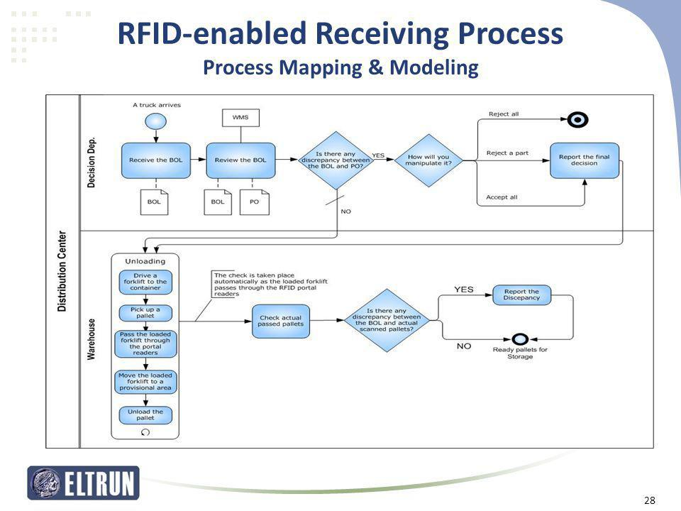 RFID-enabled Receiving Process Process Mapping & Modeling