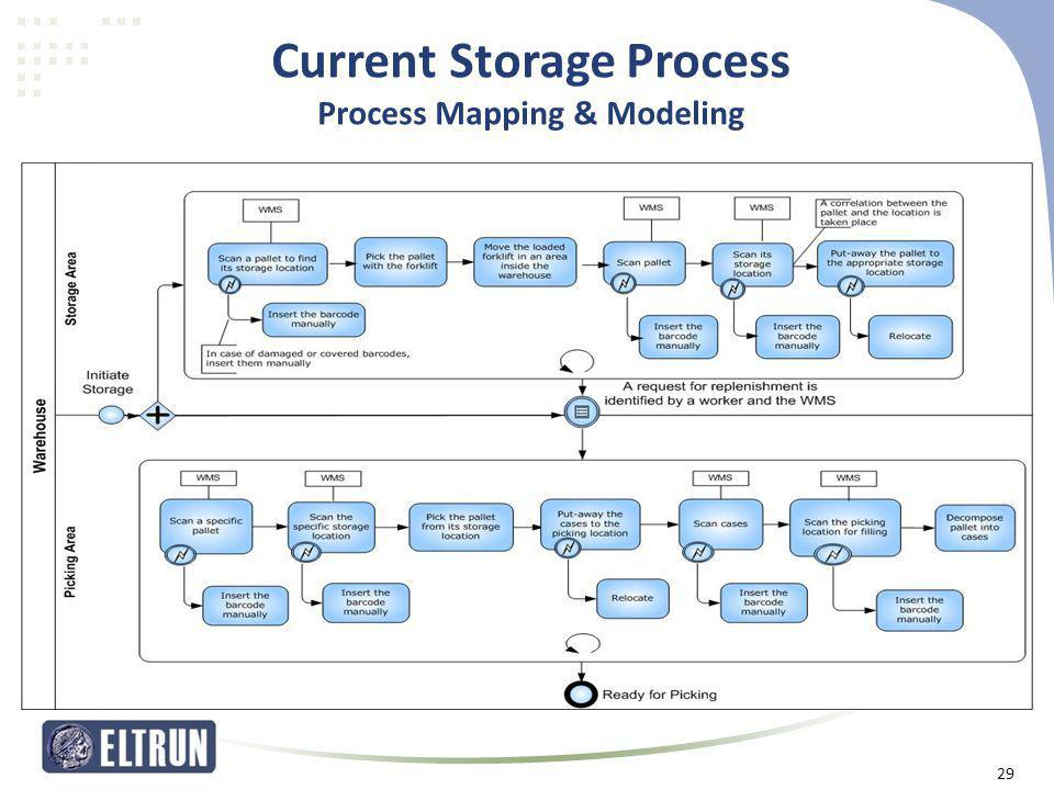 Current Storage Process Process Mapping & Modeling