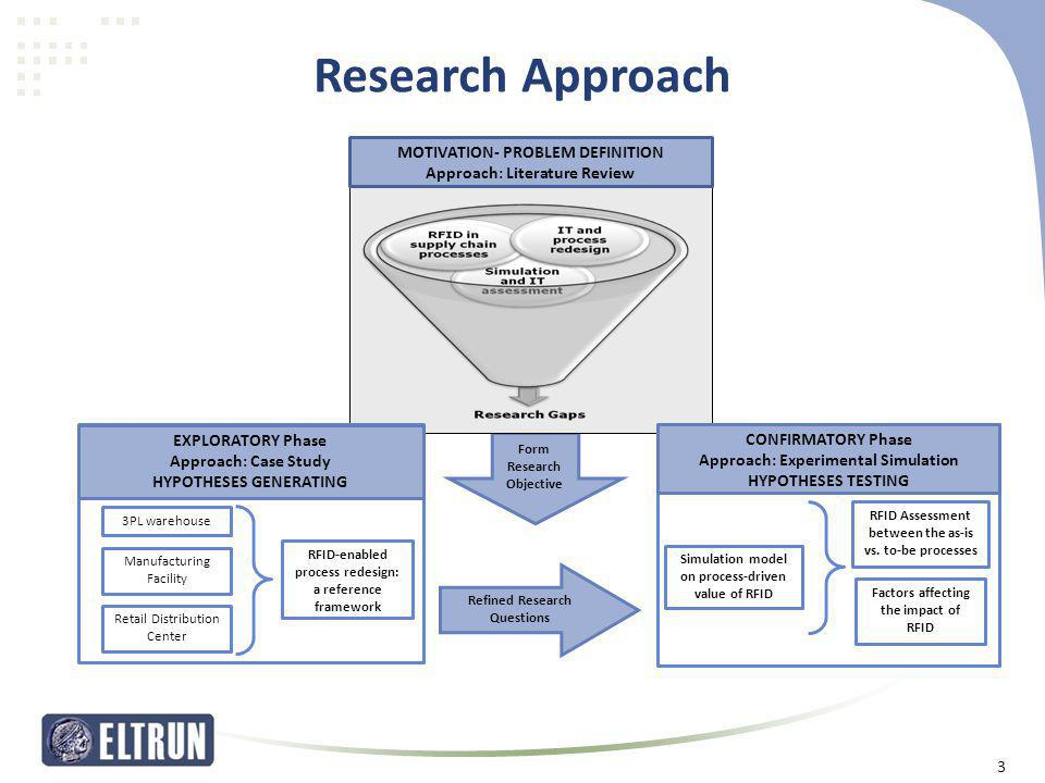Research Approach MOTIVATION- PROBLEM DEFINITION