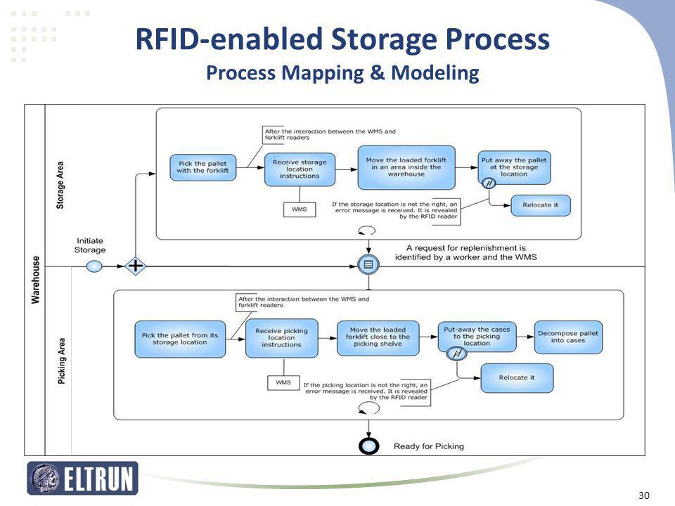 RFID-enabled Storage Process Process Mapping & Modeling