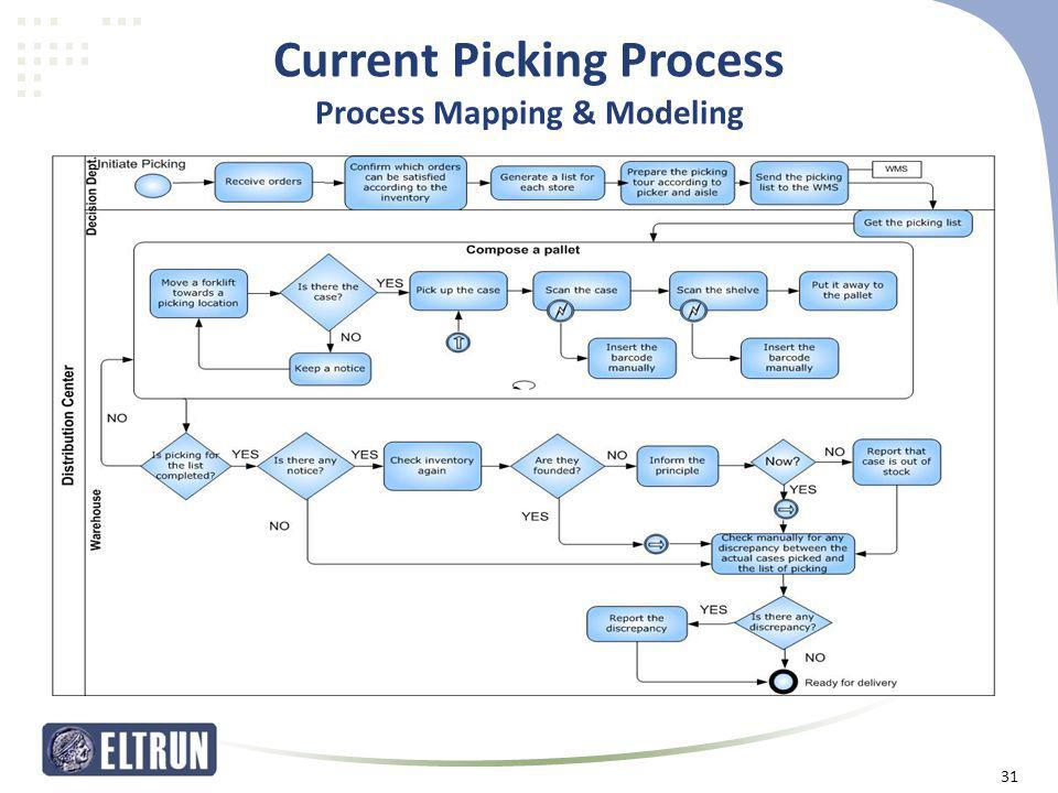 Current Picking Process Process Mapping & Modeling