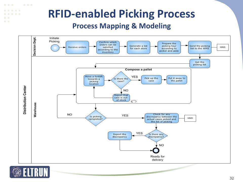 RFID-enabled Picking Process Process Mapping & Modeling
