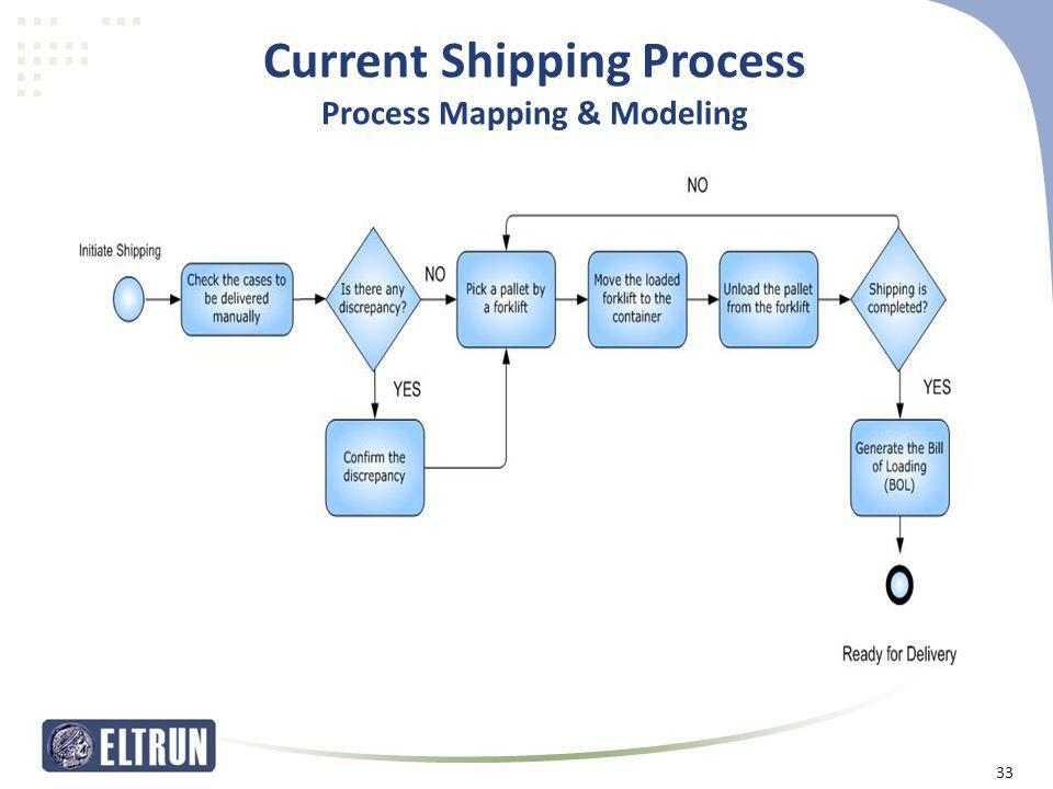 Current Shipping Process Process Mapping & Modeling