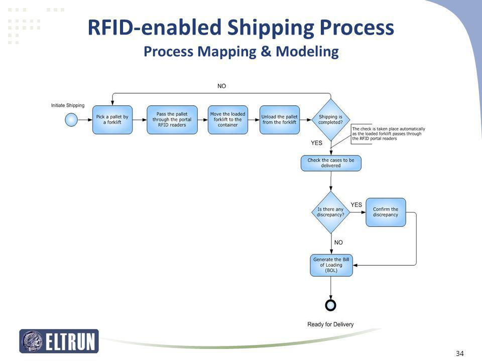 RFID-enabled Shipping Process Process Mapping & Modeling