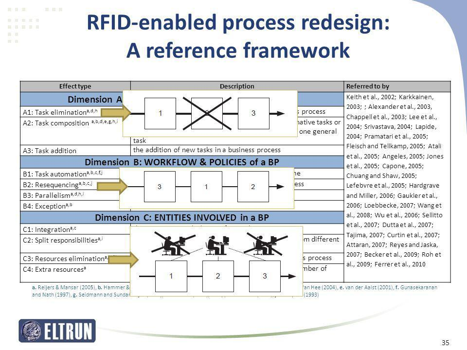 RFID-enabled process redesign: A reference framework