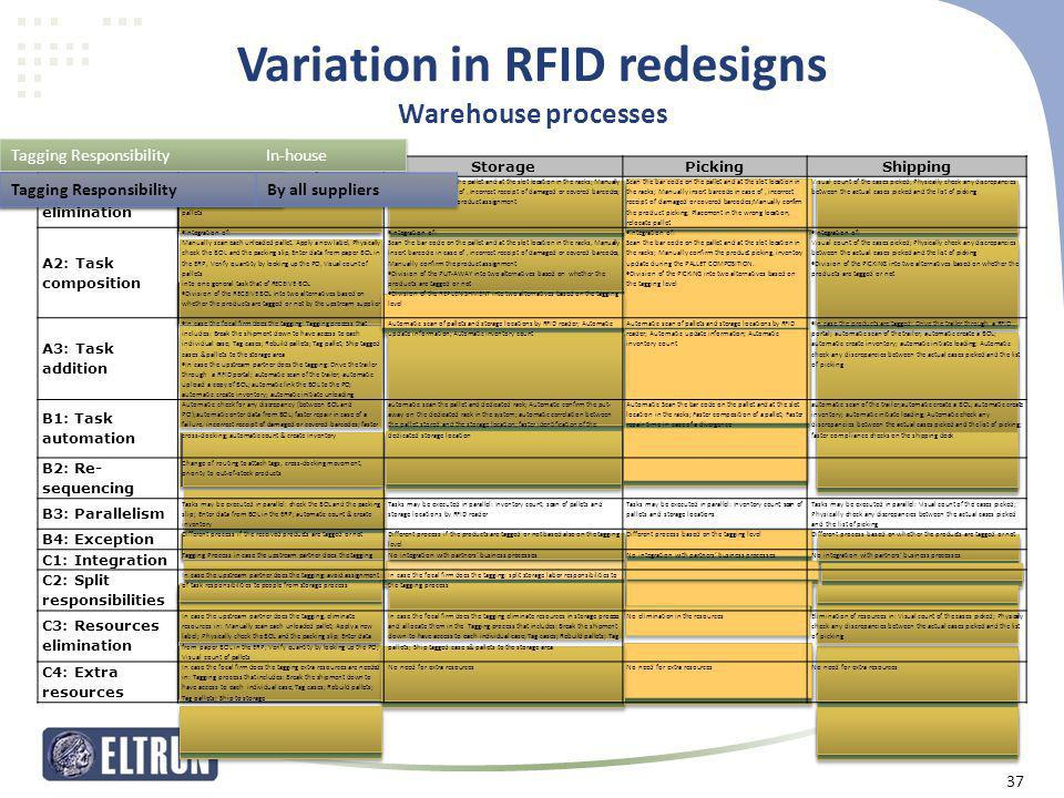 Variation in RFID redesigns Warehouse processes