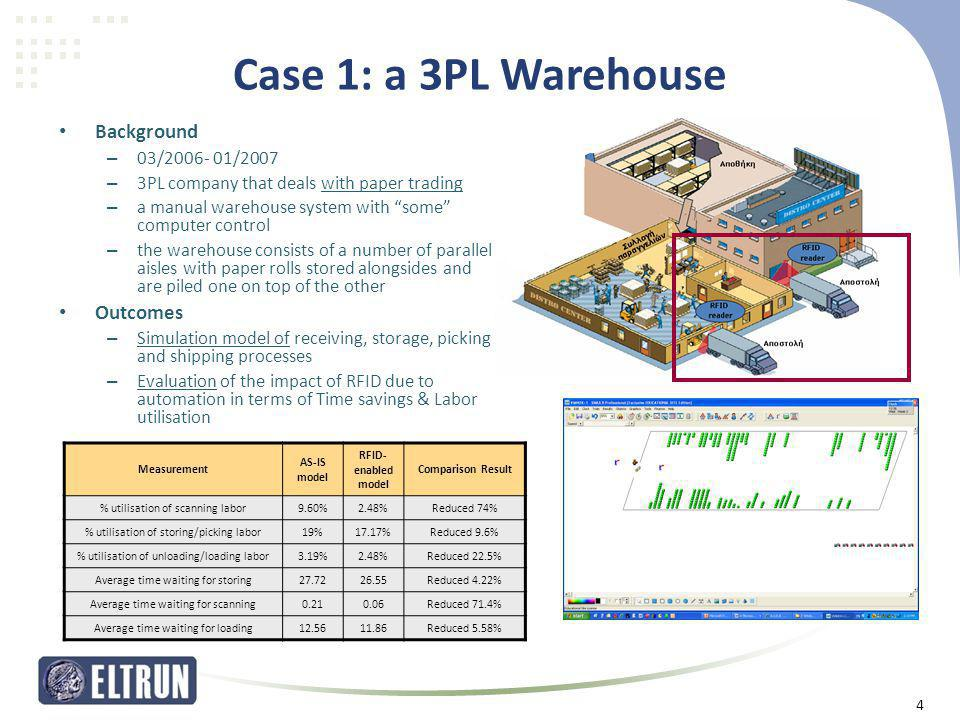 Case 1: a 3PL Warehouse Background Outcomes 03/2006- 01/2007