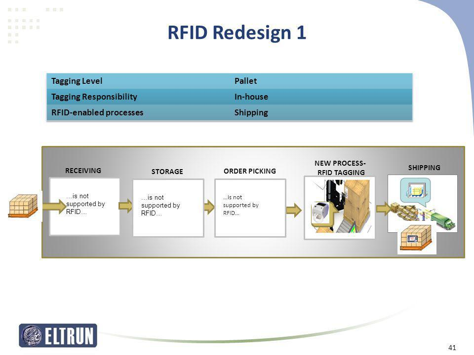 RFID Redesign 1 Tagging Level Pallet Tagging Responsibility In-house