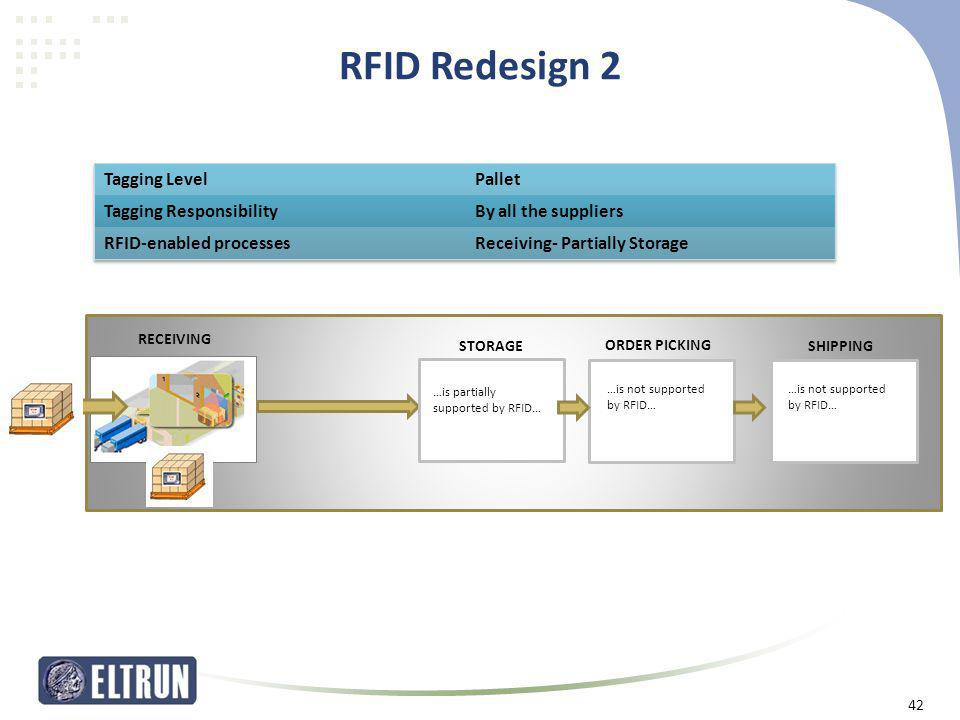 RFID Redesign 2 Tagging Level Pallet Tagging Responsibility