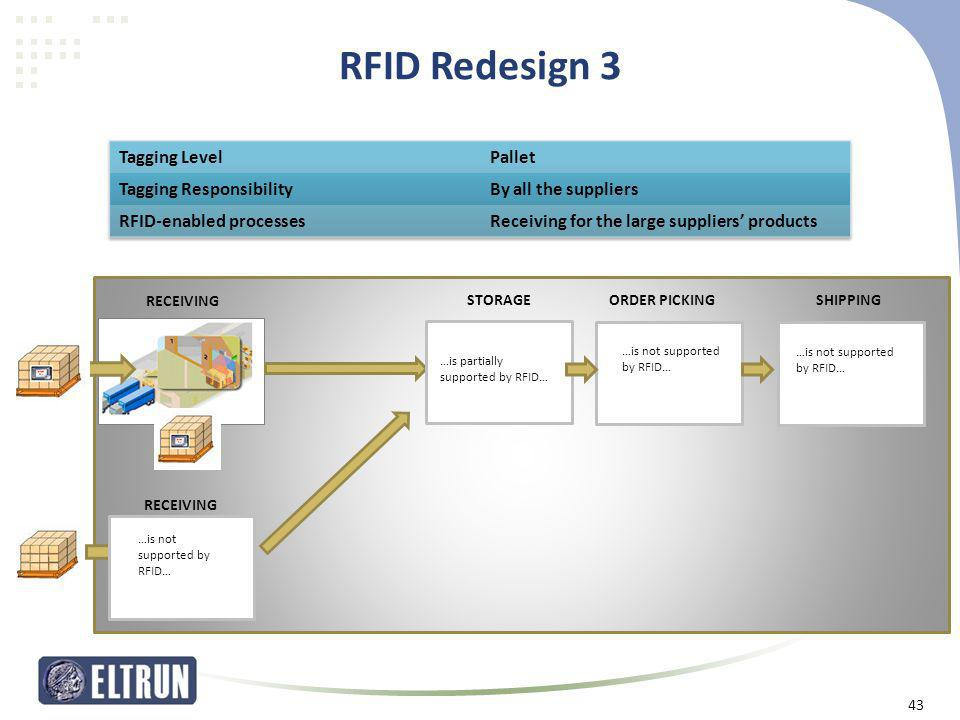 RFID Redesign 3 Tagging Level Pallet Tagging Responsibility