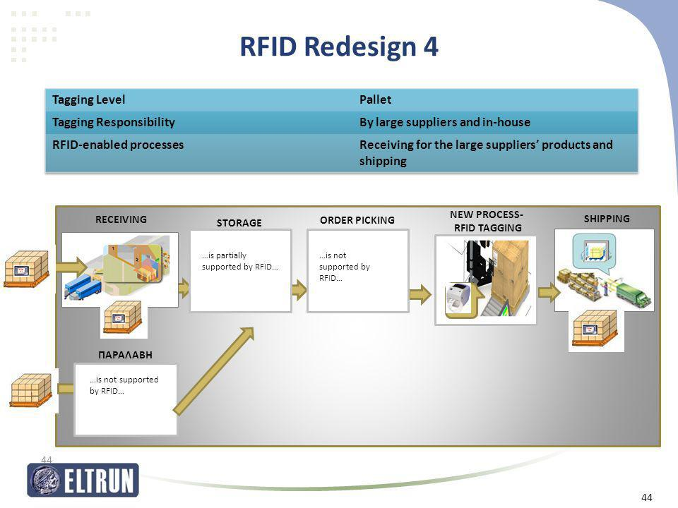 RFID Redesign 4 Tagging Level Pallet Tagging Responsibility