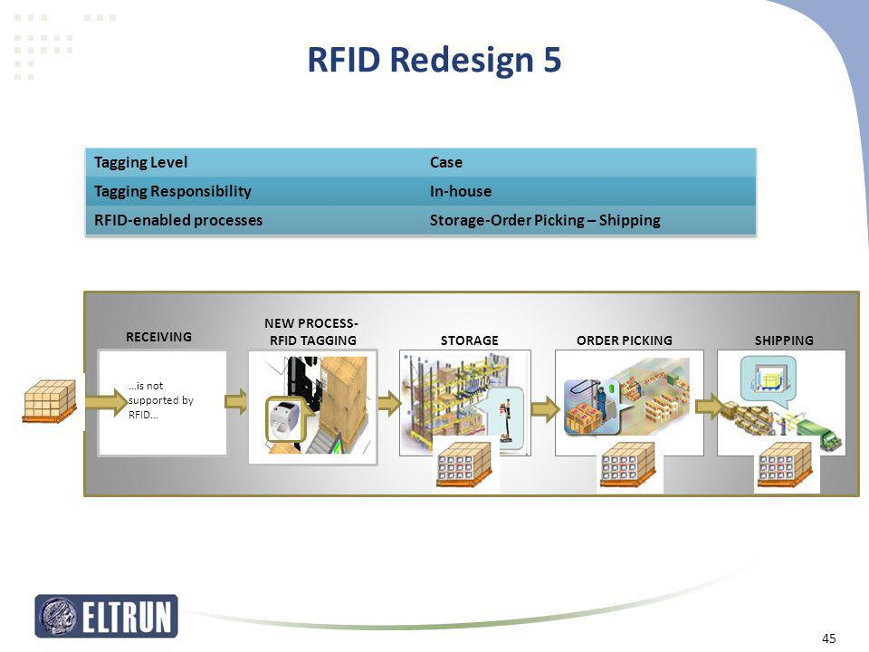 RFID Redesign 5 Tagging Level Case Tagging Responsibility In-house