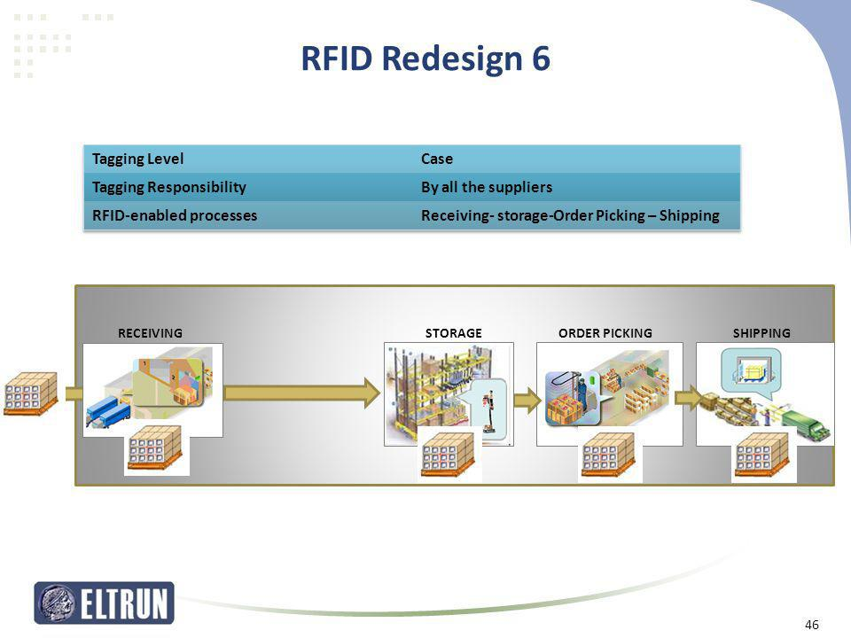 RFID Redesign 6 Tagging Level Case Tagging Responsibility