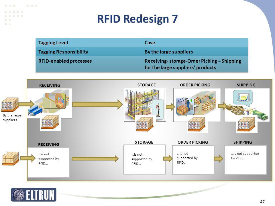 RFID Redesign 7 Tagging Level Case Tagging Responsibility