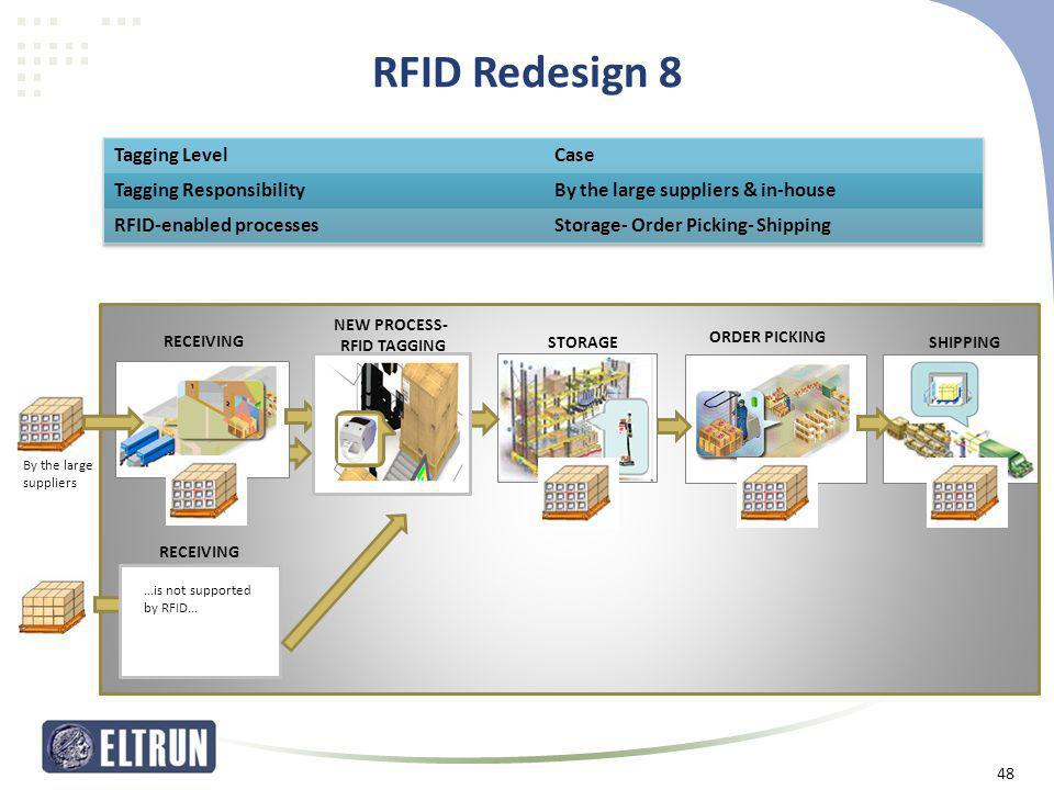 RFID Redesign 8 Tagging Level Case Tagging Responsibility