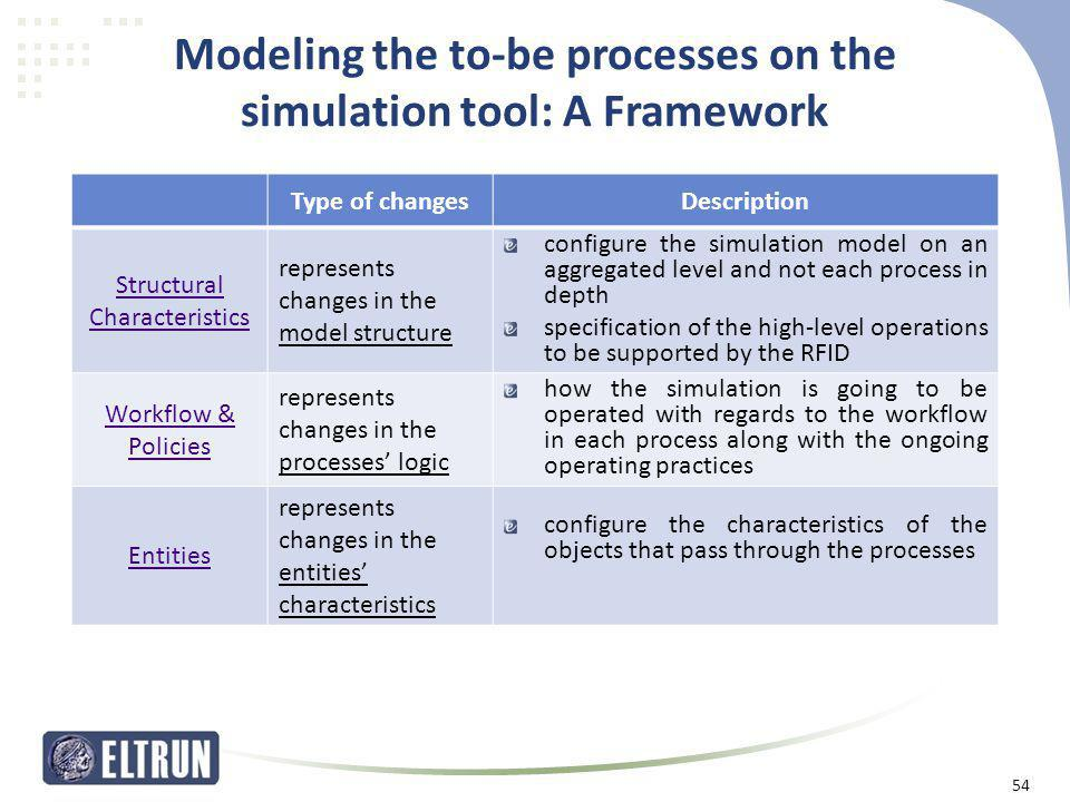 Modeling the to-be processes on the simulation tool: A Framework