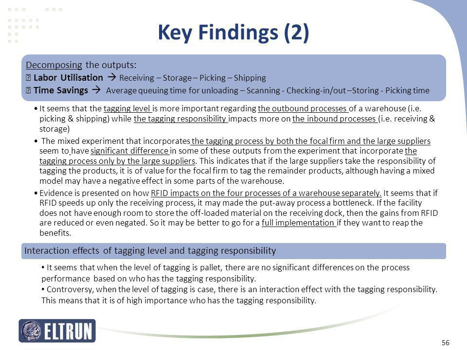 Key Findings (2) Decomposing the outputs: