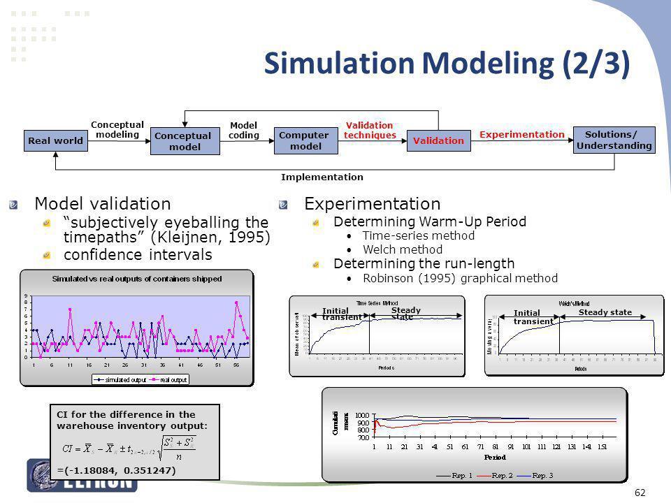 Simulation Modeling (2/3)