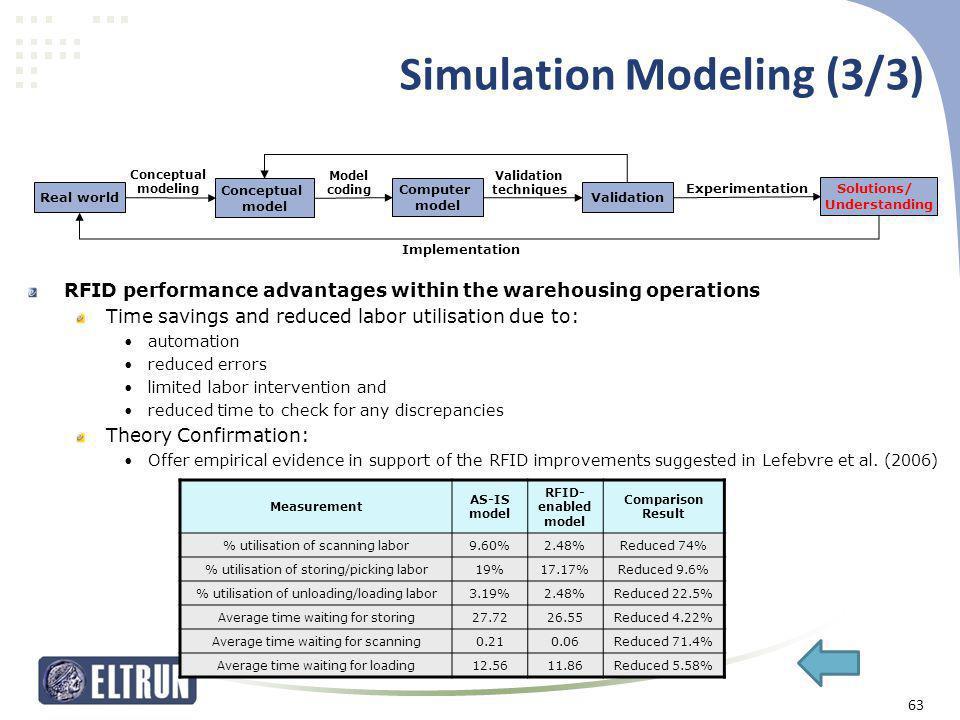 Simulation Modeling (3/3)