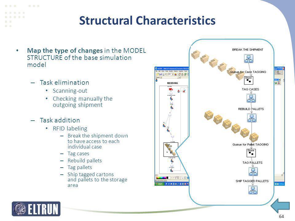 Structural Characteristics